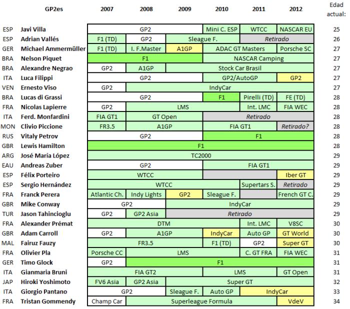 GP2 ADF 2006